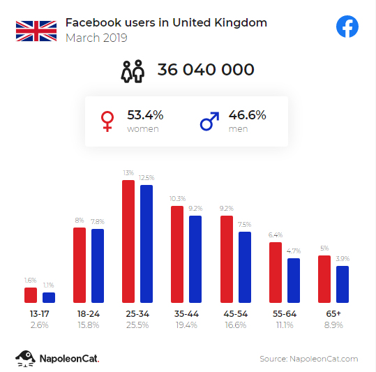 Facebook users in the United Kingdom